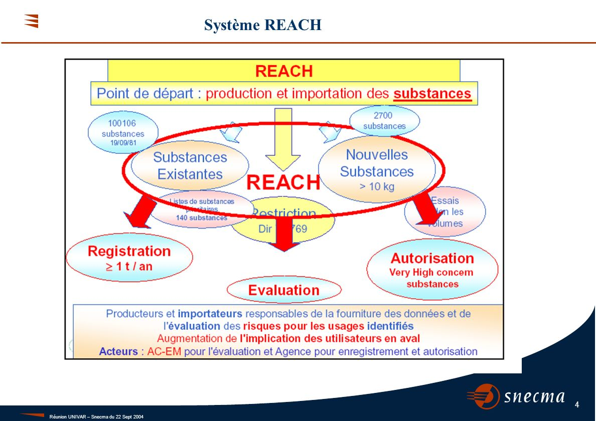 Réunion UNIVAR – Snecma du 22 Sept 2004 4 Système REACH