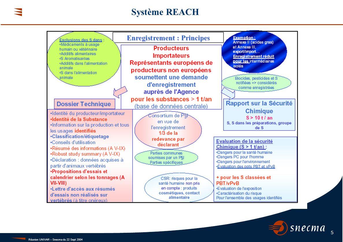 Réunion UNIVAR – Snecma du 22 Sept 2004 5 Système REACH