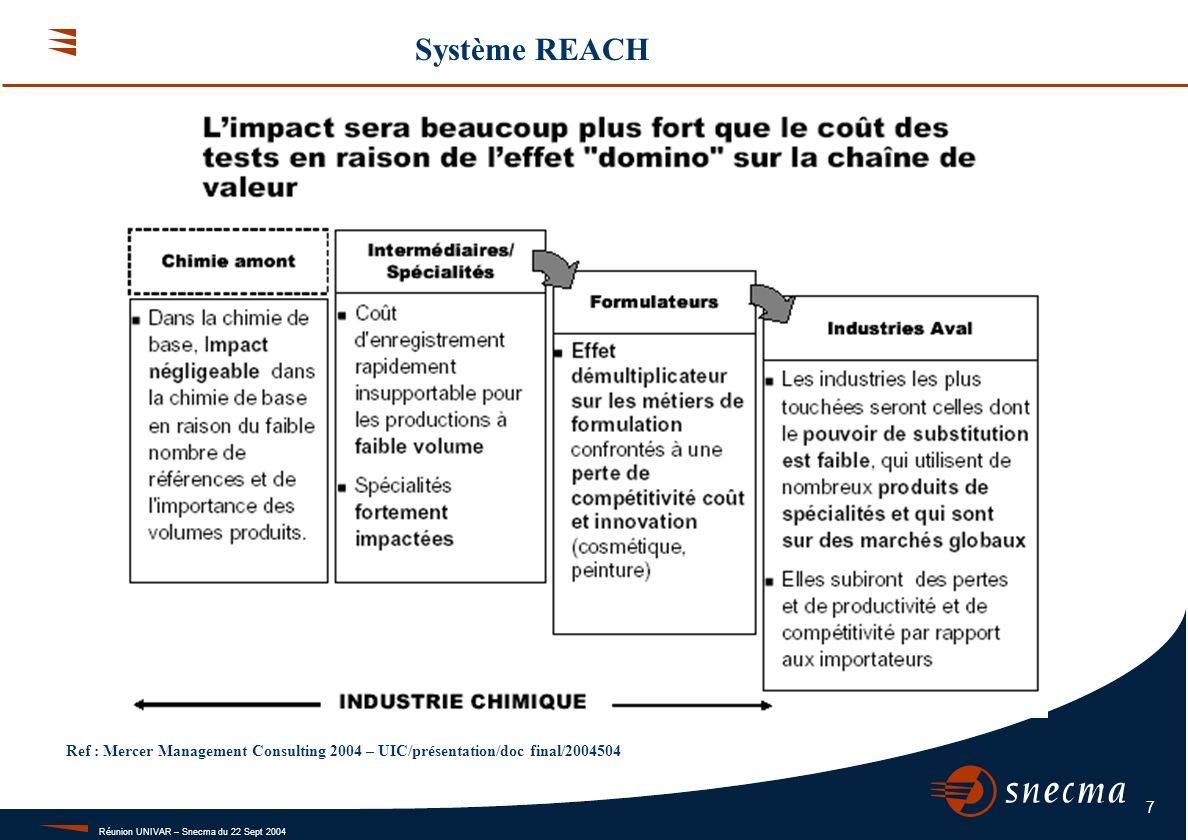 Réunion UNIVAR – Snecma du 22 Sept 2004 7 Système REACH Ref : Mercer Management Consulting 2004 – UIC/présentation/doc final/2004504
