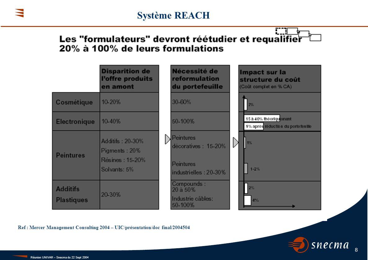 Réunion UNIVAR – Snecma du 22 Sept 2004 8 Système REACH Ref : Mercer Management Consulting 2004 – UIC/présentation/doc final/2004504