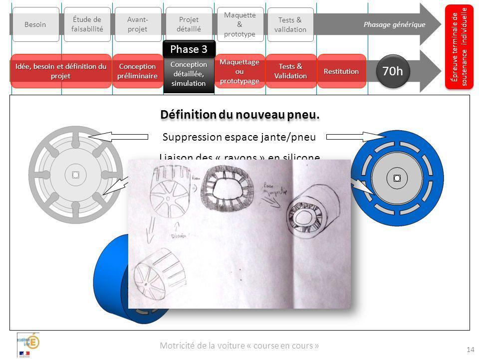 Motricité de la voiture « course en cours » Épreuve terminale de soutenance individuelle Phasage générique Besoin Avant- projet Projet détaillé Maquet
