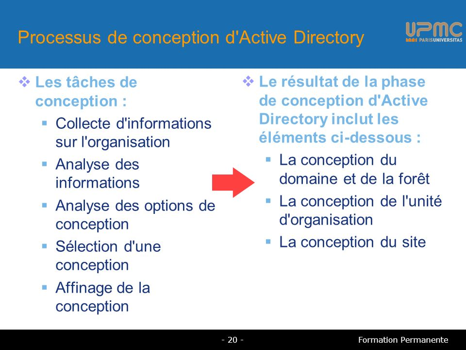 Processus de conception d'Active Directory Les tâches de conception : Collecte d'informations sur l'organisation Analyse des informations Analyse des