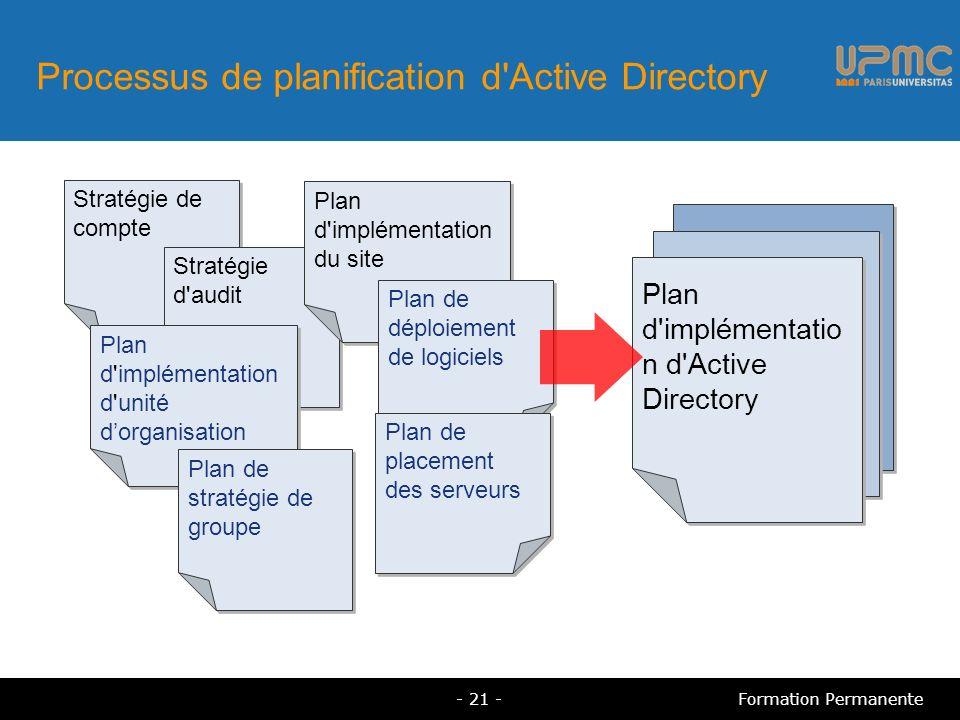 Processus de planification d Active Directory Stratégie de compte Stratégie d audit Plan d implémentation d unité dorganisation Plan d implémentation du site Plan de déploiement de logiciels Plan de placement des serveurs Plan de stratégie de groupe Plan d implémentatio n d Active Directory Plan d implémentatio n d Active Directory - 21 -Formation Permanente