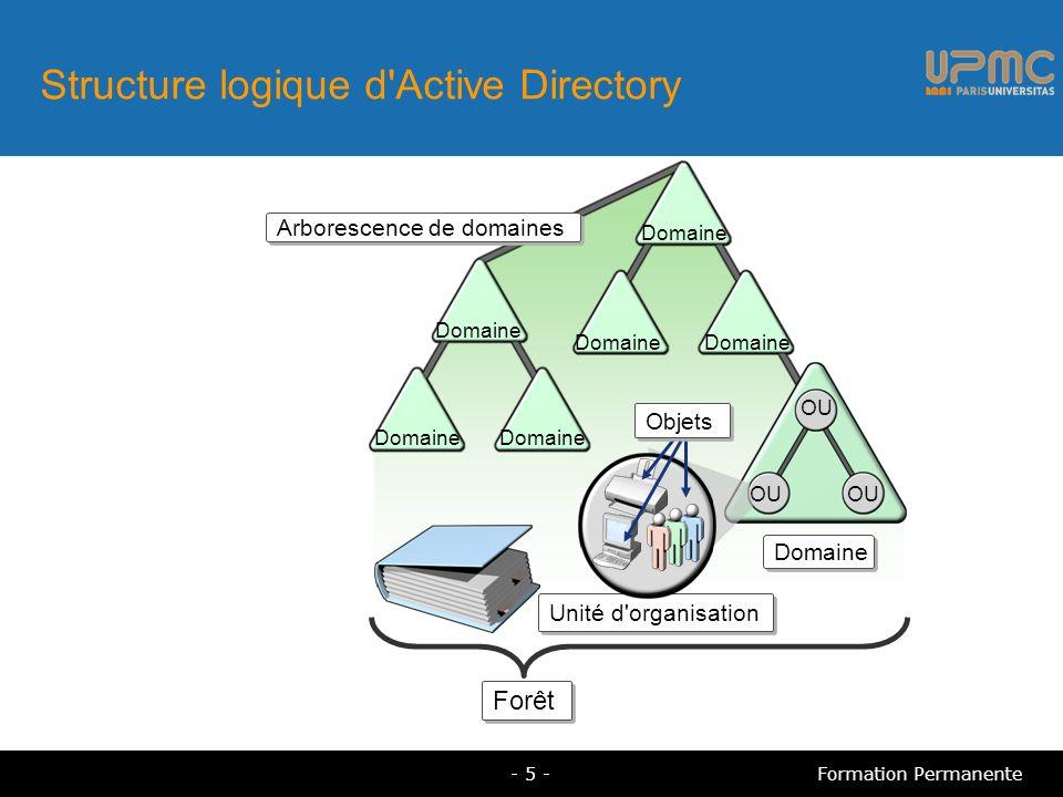 Structure logique d'Active Directory Domaine OU Arborescence de domaines Domaine Forêt Unité d'organisation Objets - 5 -Formation Permanente