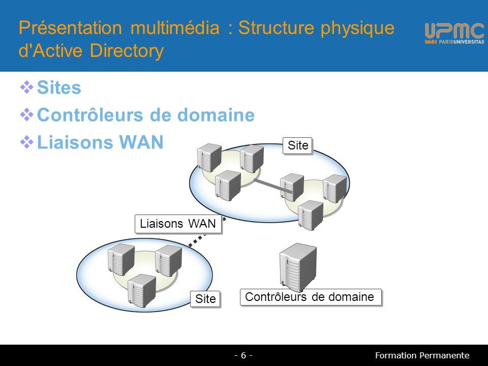 Présentation multimédia : Structure physique d Active Directory Sites Contrôleurs de domaine Liaisons WAN Site Contrôleurs de domaine Liaisons WAN Site - 6 -Formation Permanente