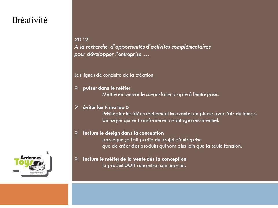 Créativité 2012 A la recherche dopportunités dactivités complémentaires pour développer lentreprise … Les lignes de conduite de la création puiser dan