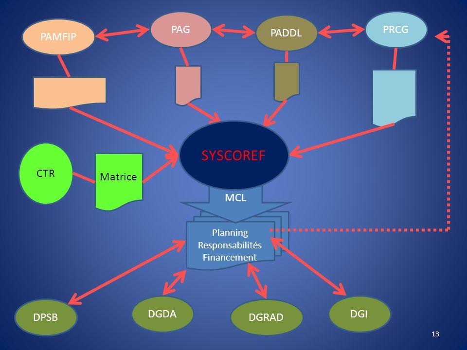 PAMFIP PAG PADDL PRCG DGI DGRAD DGDA DPSB Planning Responsabilités Financement CTR Matrice MCL SYSCOREF 13