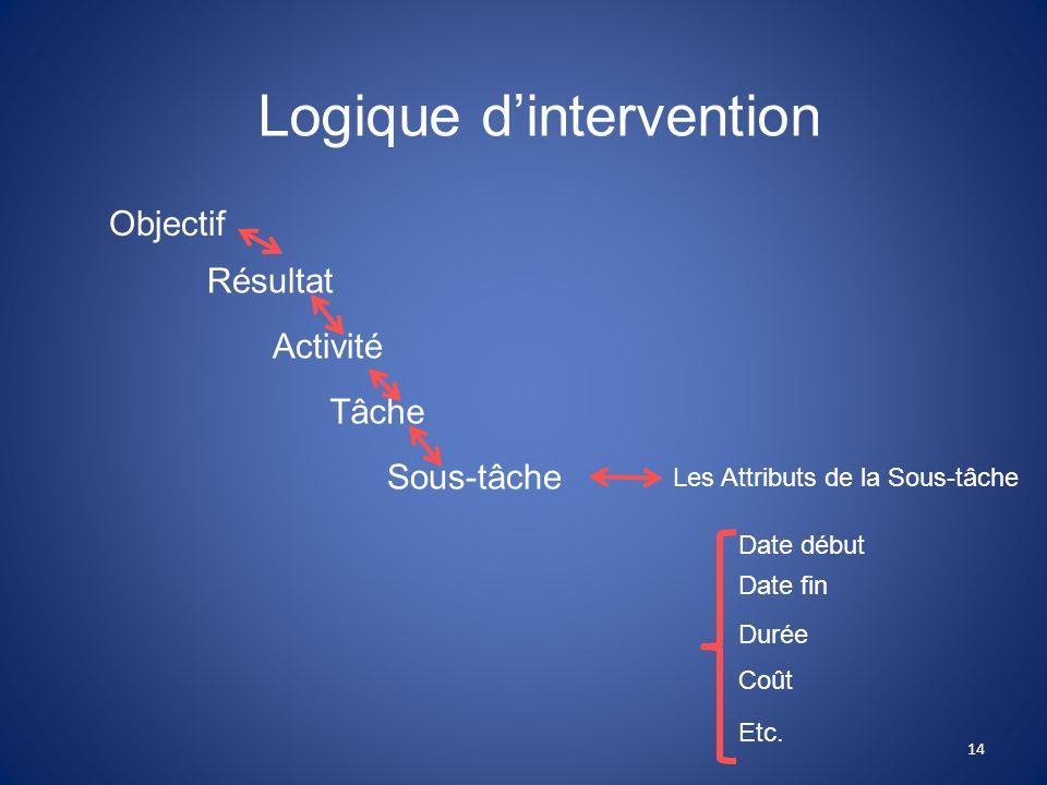 Logique dintervention Objectif Résultat Activité Tâche Sous-tâche Les Attributs de la Sous-tâche Date début Date fin Durée Coût Etc. 14