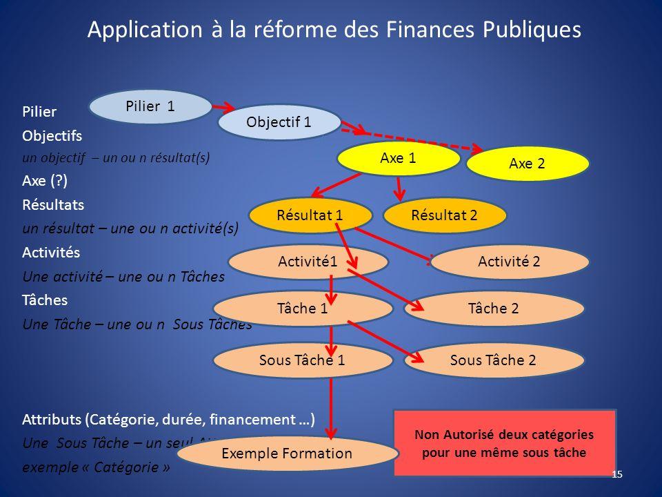 Non Autorisé deux catégories pour une même sous tâche Application à la réforme des Finances Publiques Pilier Objectifs un objectif – un ou n résultat(