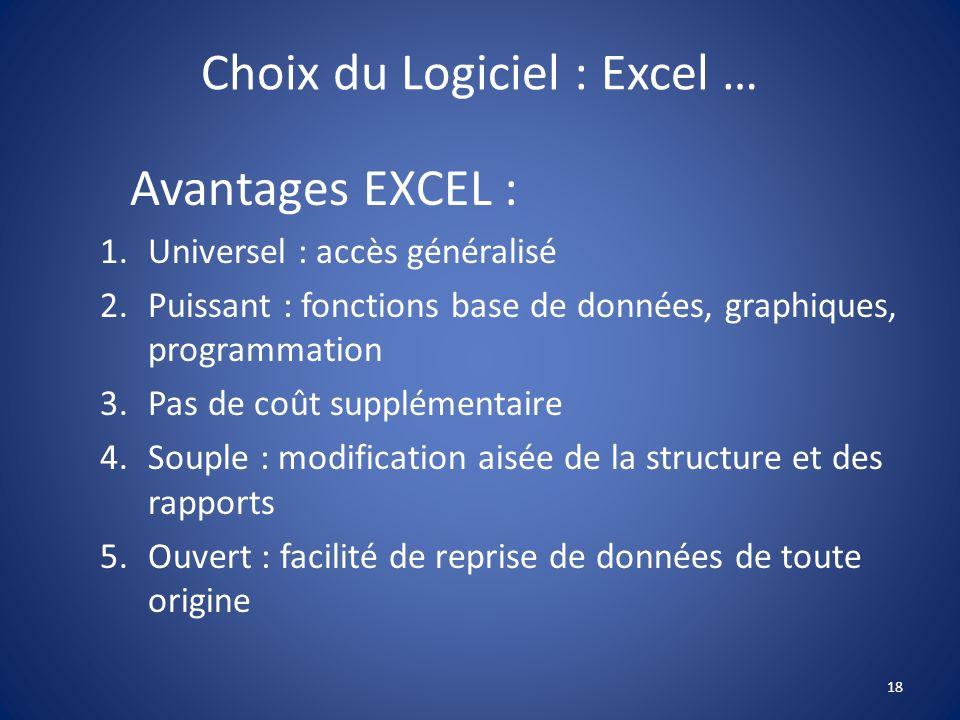 Choix du Logiciel : Excel … Avantages EXCEL : 1.Universel : accès généralisé 2.Puissant : fonctions base de données, graphiques, programmation 3.Pas d