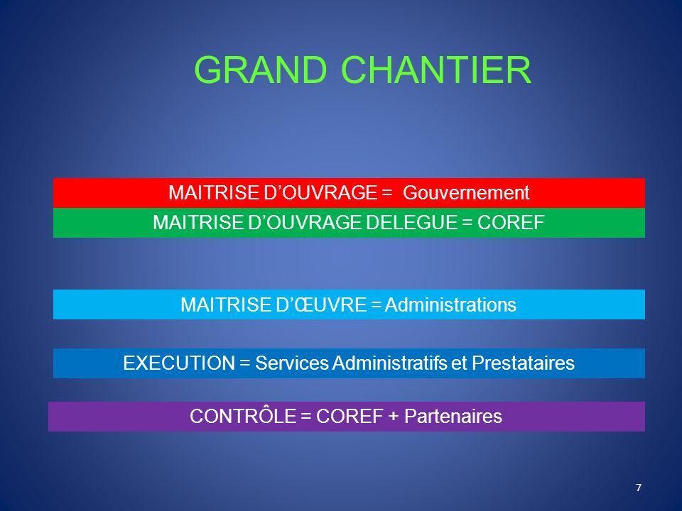 GRAND CHANTIER MAITRISE DOUVRAGE = Gouvernement MAITRISE DOUVRAGE DELEGUE = COREF MAITRISE DŒUVRE = Administrations EXECUTION = Services Administratif
