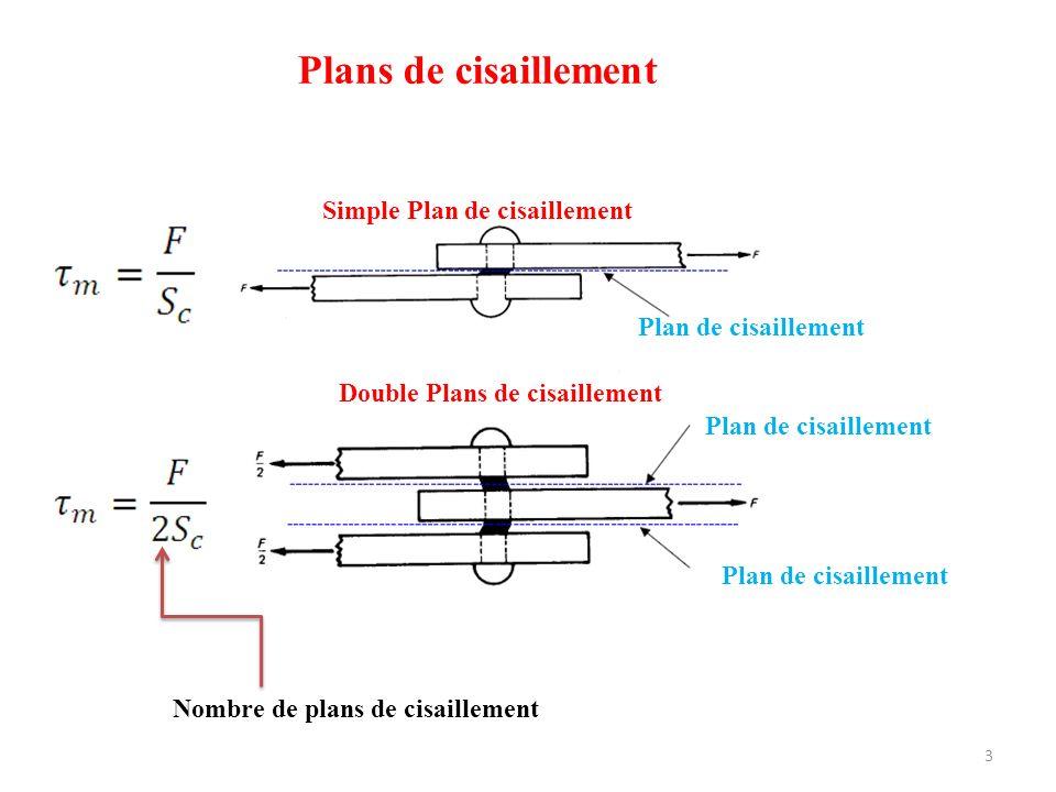 Plans de cisaillement Simple Plan de cisaillement Double Plans de cisaillement Plan de cisaillement Nombre de plans de cisaillement 3