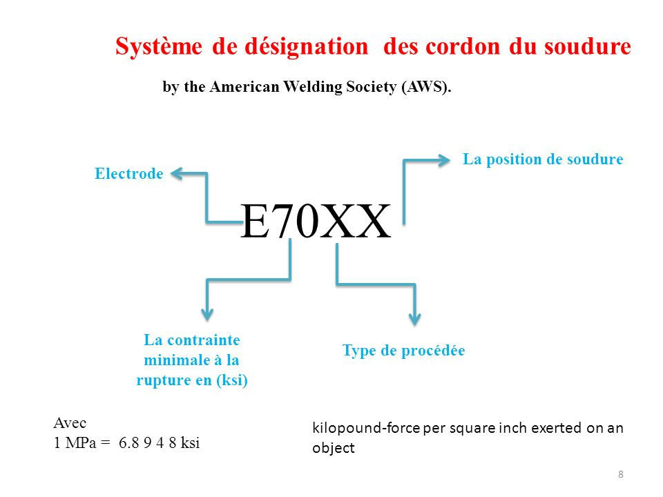 Système de désignation des cordon du soudure 8 E70XX Electrode La contrainte minimale à la rupture en (ksi) Type de procédée La position de soudure Av