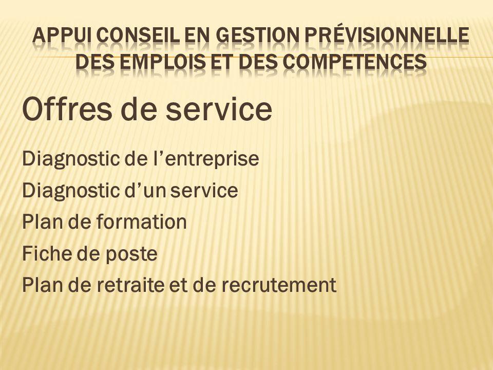 Offres de service Diagnostic de lentreprise Diagnostic dun service Plan de formation Fiche de poste Plan de retraite et de recrutement