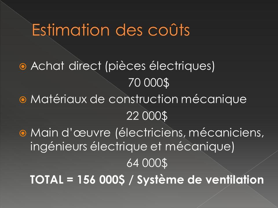 Achat direct (pièces électriques) 70 000$ Matériaux de construction mécanique 22 000$ Main dœuvre (électriciens, mécaniciens, ingénieurs électrique et