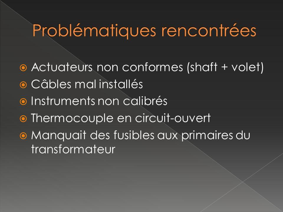 Actuateurs non conformes (shaft + volet) Câbles mal installés Instruments non calibrés Thermocouple en circuit-ouvert Manquait des fusibles aux primai