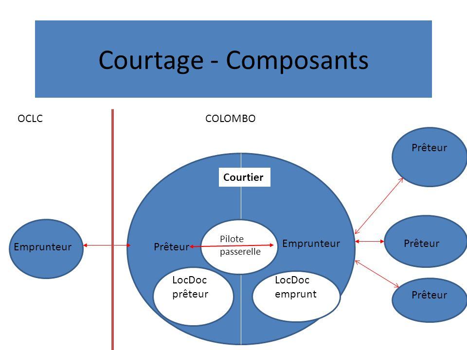 Courtage - Composants Emprunteur Courtier Prêteur EmprunteurPrêteur LocDoc prêteur LocDoc emprunt Pilote passerelle Prêteur OCLCCOLOMBO