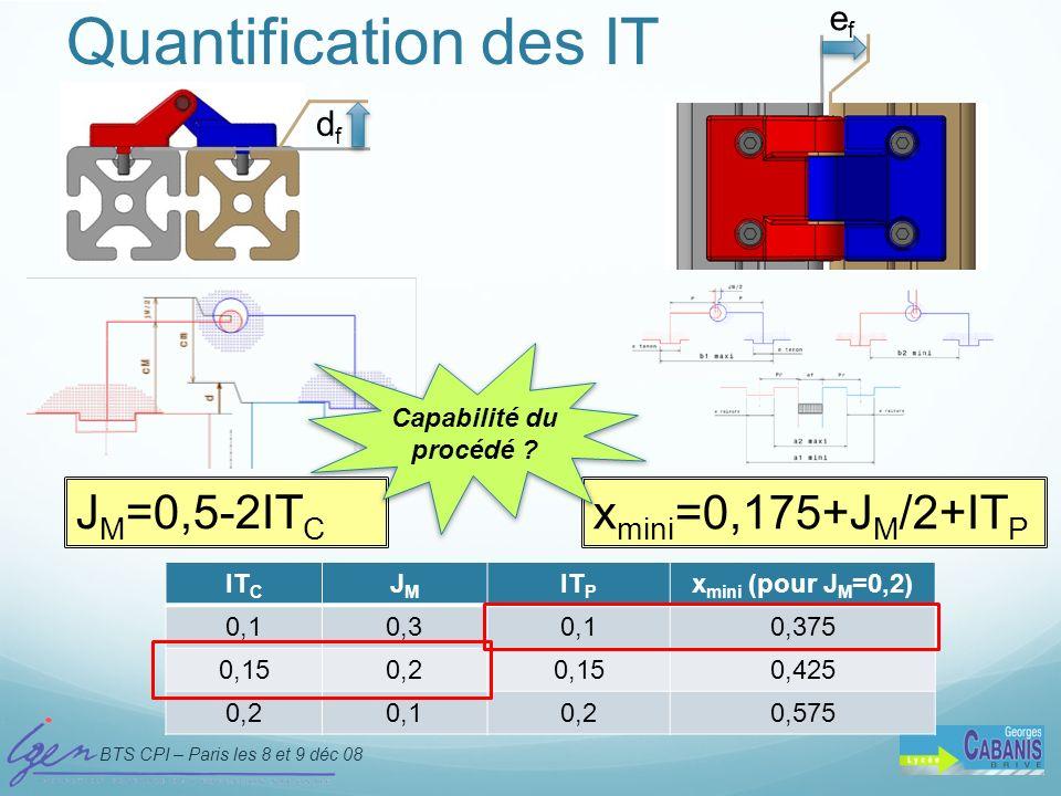 BTS CPI – Paris les 8 et 9 déc 08 D. Taraud - IGEN Quantification des IT J M =0,5-2IT C dfdf efef x mini =0,175+J M /2+IT P IT C JMJM IT P x mini (pou
