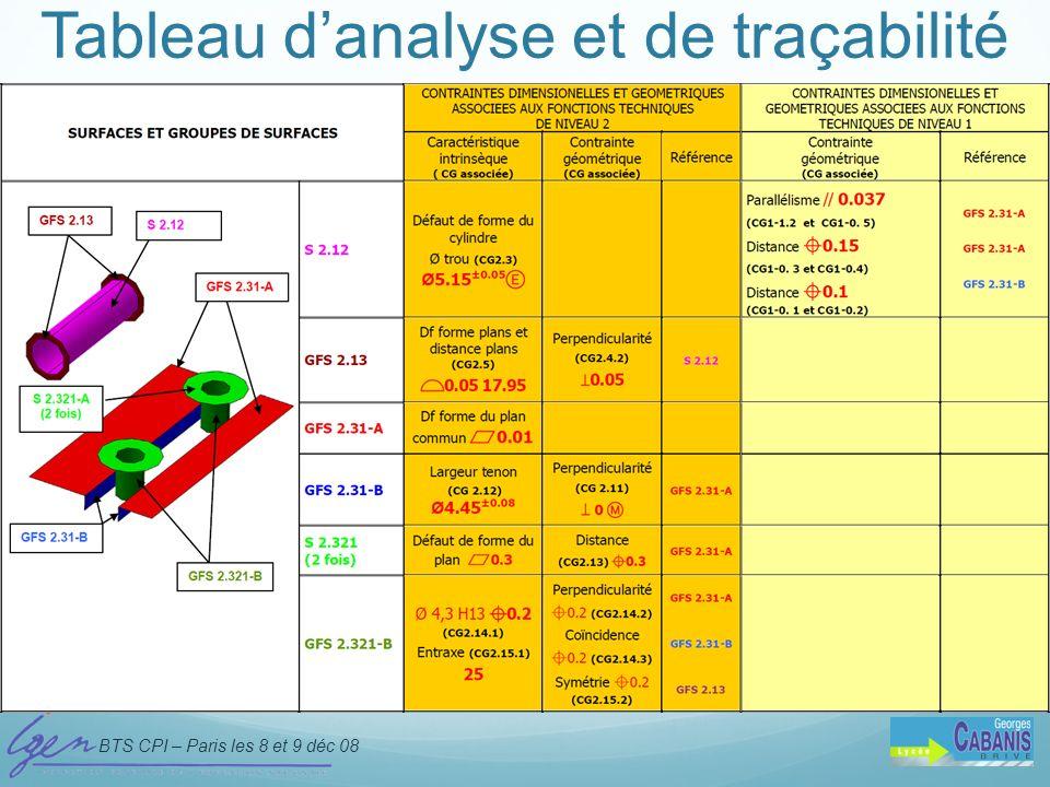 BTS CPI – Paris les 8 et 9 déc 08 D. Taraud - IGEN Tableau danalyse et de traçabilité