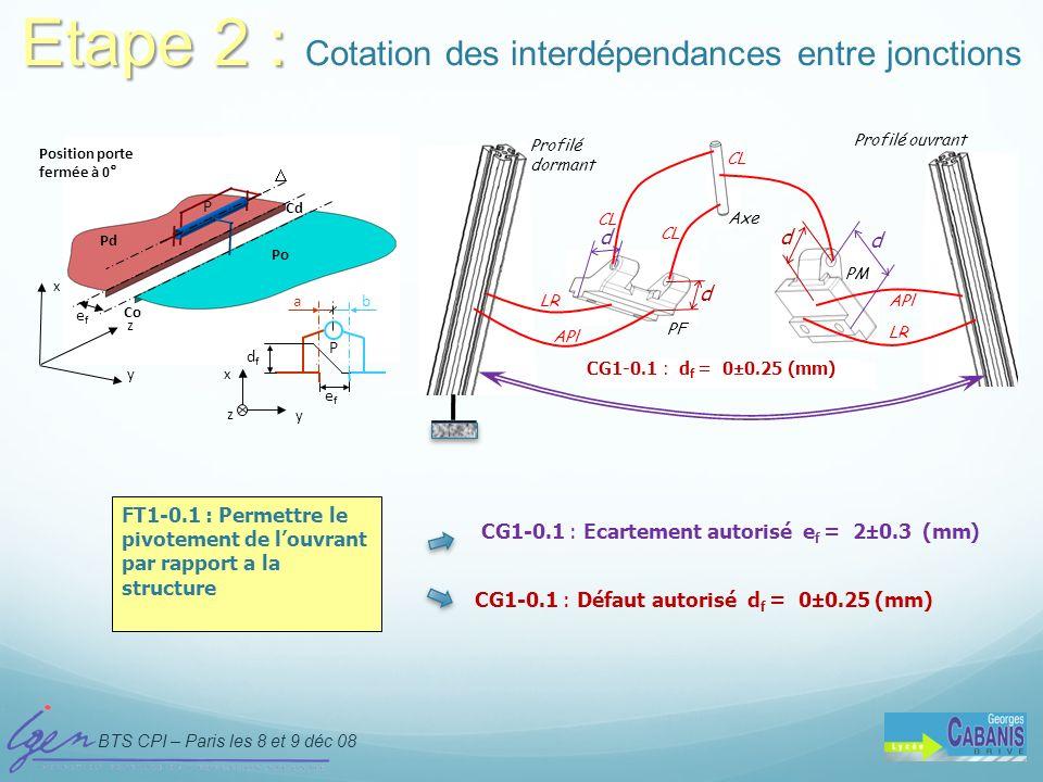 BTS CPI – Paris les 8 et 9 déc 08 D. Taraud - IGEN x y z efef dfdf x y z P ab efef P Position porte fermée à 0° Po Pd Co Cd Profilé dormant Etape 2 :
