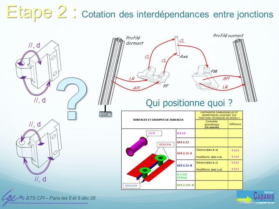BTS CPI – Paris les 8 et 9 déc 08 D.