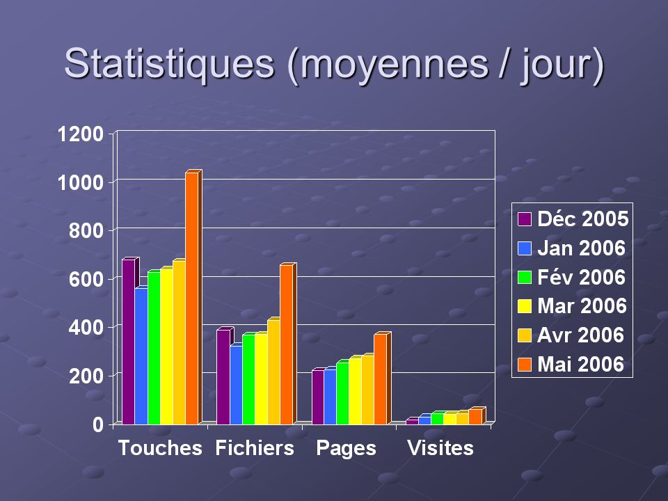 Statistiques (moyennes / jour)