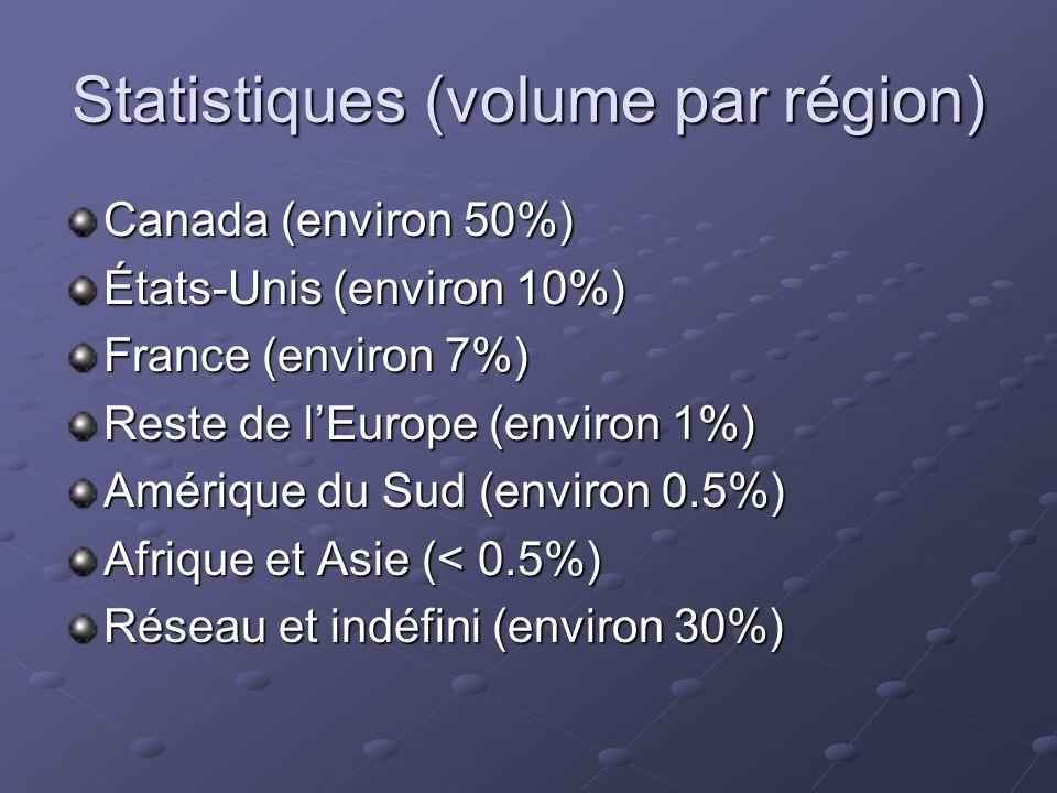 Statistiques (volume par région) Canada (environ 50%) États-Unis (environ 10%) France (environ 7%) Reste de lEurope (environ 1%) Amérique du Sud (environ 0.5%) Afrique et Asie (< 0.5%) Réseau et indéfini (environ 30%)