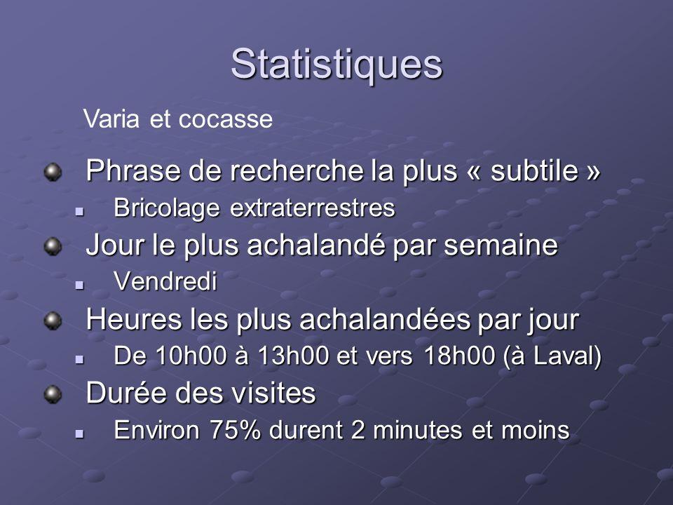 Statistiques Phrase de recherche la plus « subtile » Bricolage extraterrestres Bricolage extraterrestres Jour le plus achalandé par semaine Vendredi Vendredi Heures les plus achalandées par jour De 10h00 à 13h00 et vers 18h00 (à Laval) De 10h00 à 13h00 et vers 18h00 (à Laval) Durée des visites Environ 75% durent 2 minutes et moins Environ 75% durent 2 minutes et moins Varia et cocasse