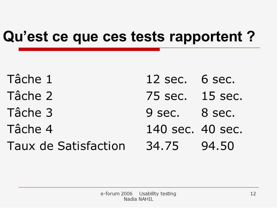 e-forum 2006 Usability testing Nadia NAHIL 12 Quest ce que ces tests rapportent ? Tâche 112 sec.6 sec. Tâche 275 sec.15 sec. Tâche 39 sec.8 sec. Tâche