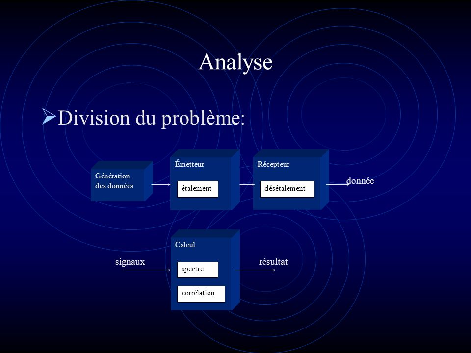 Analyse Division du problème: Génération des données Émetteur étalement Récepteur désétalement Calcul spectre corrélation signauxrésultat donnée