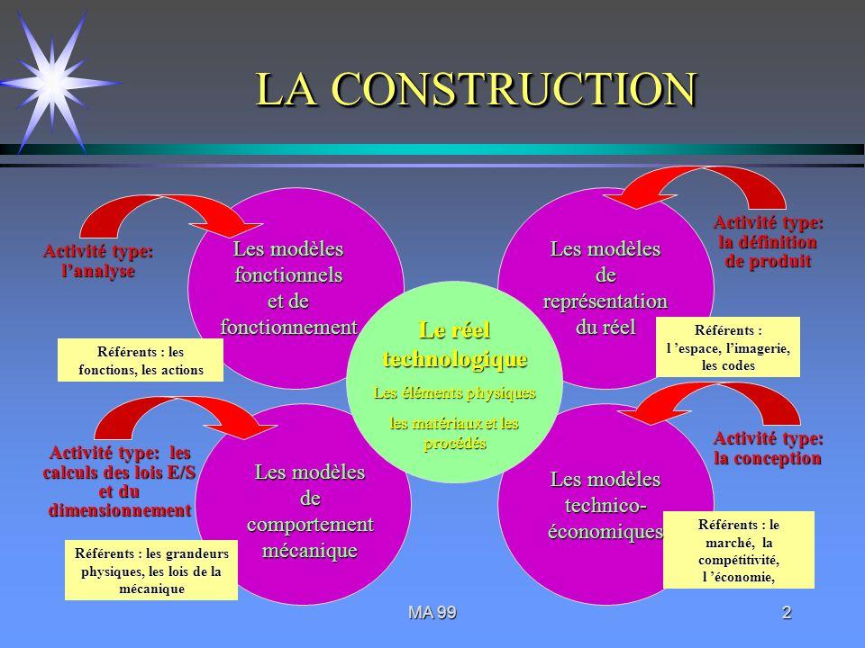 MA 992 LA CONSTRUCTION Les modèles fonctionnels et de fonctionnement Référents : les fonctions, les actions Activité type: lanalyse Les modèles de com