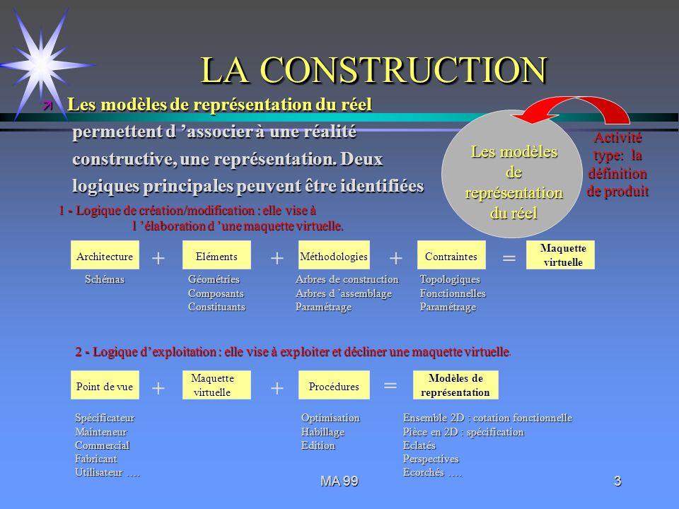 MA 993 LA CONSTRUCTION Les modèles de représentation du réel Activité type: la définition de produit 1 - Logique de création/modification : elle vise