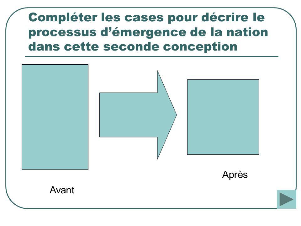 Compléter les cases pour décrire le processus démergence de la nation dans cette seconde conception Avant Après