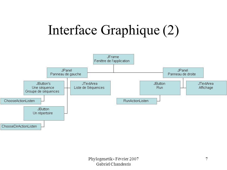 Phylogenetik - Février 2007 Gabriel Chandesris 7 Interface Graphique (2)
