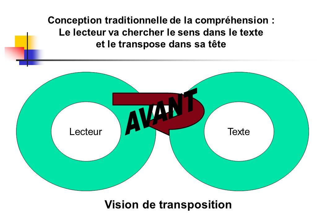 LecteurTexte Conception traditionnelle de la compréhension : Le lecteur va chercher le sens dans le texte et le transpose dans sa tête Vision de trans