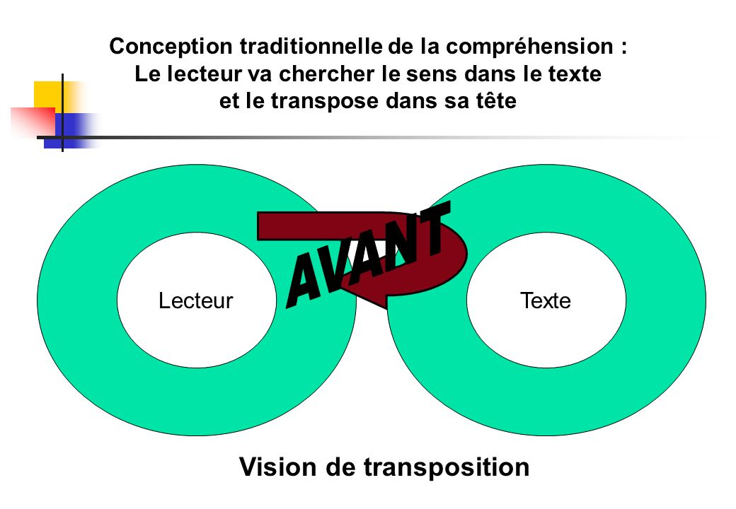 Conception contemporaine de la compréhension en lecture Vision interactive