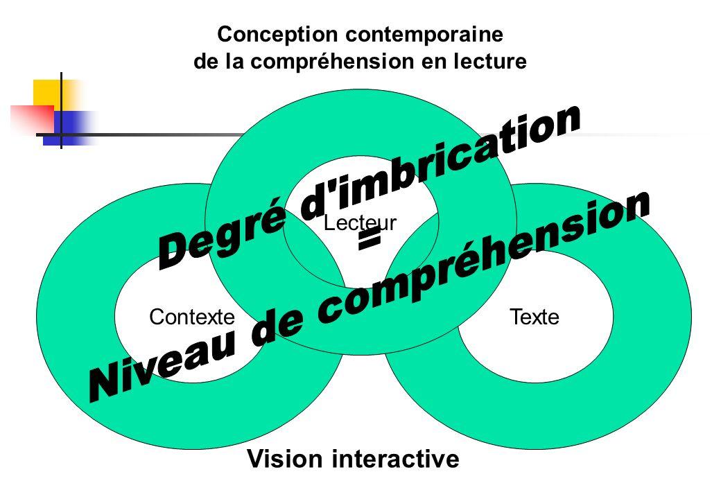 Conception contemporaine de la compréhension en lecture Vision interactive ContexteTexte Lecteur