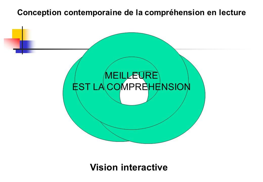 Conception contemporaine de la compréhension en lecture Vision interactive MEILLEURE EST LA COMPREHENSION