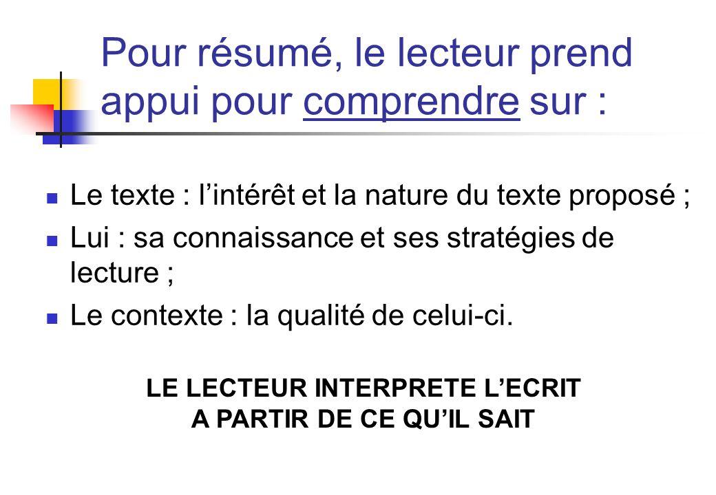 Pour résumé, le lecteur prend appui pour comprendre sur : Le texte : lintérêt et la nature du texte proposé ; Lui : sa connaissance et ses stratégies