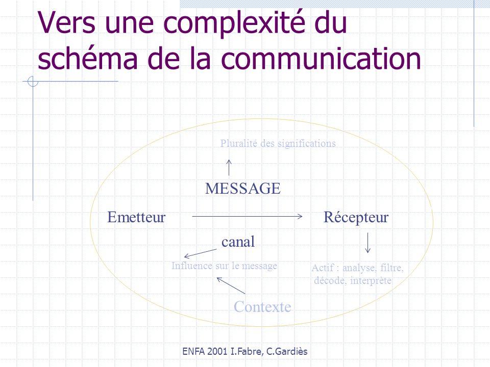 ENFA 2001 I.Fabre, C.Gardiès EmetteurRécepteur MESSAGE Vers une complexité du schéma de la communication Actif : analyse, filtre, décode, interprète canal Pluralité des significations Contexte Influence sur le message
