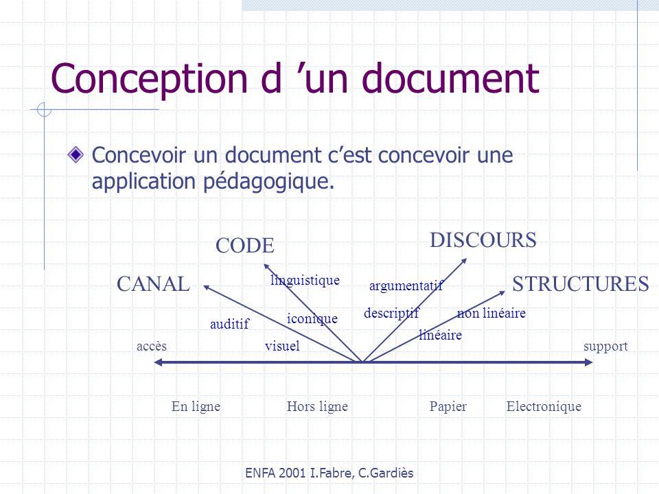 ENFA 2001 I.Fabre, C.Gardiès Conception d un document Concevoir un document cest concevoir une application pédagogique. accès En ligneHors ligne suppo