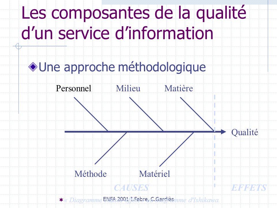 ENFA 2001 I.Fabre, C.Gardiès Les composantes de la qualité dun service dinformation Une approche méthodologique Qualité PersonnelMilieu Matière Méthod