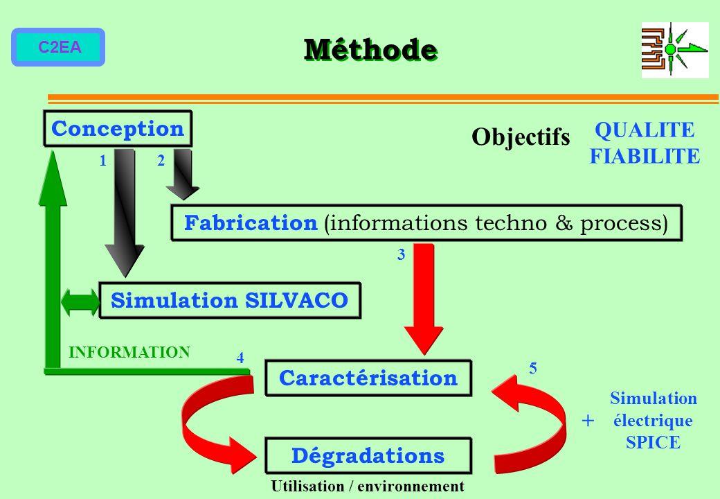 C2EA Méthode Objectifs QUALITE FIABILITE Conception Fabrication (informations techno & process) Simulation SILVACO Caractérisation Dégradations INFORM