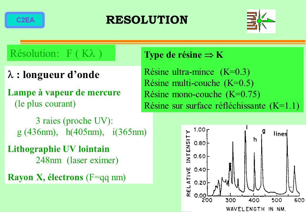 C2EA RESOLUTION : longueur donde Lampe à vapeur de mercure (le plus courant) 3 raies (proche UV): g (436nm), h(405nm), i(365nm) Lithographie UV lointa