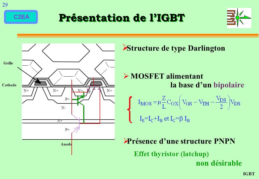 C2EA Présentation de lIGBT N+ P+ N+ N- N+ Anode Grille Cathode P P+ MOSFET alimentant la base dun bipolaire Présence dune structure PNPN Effet thyrist