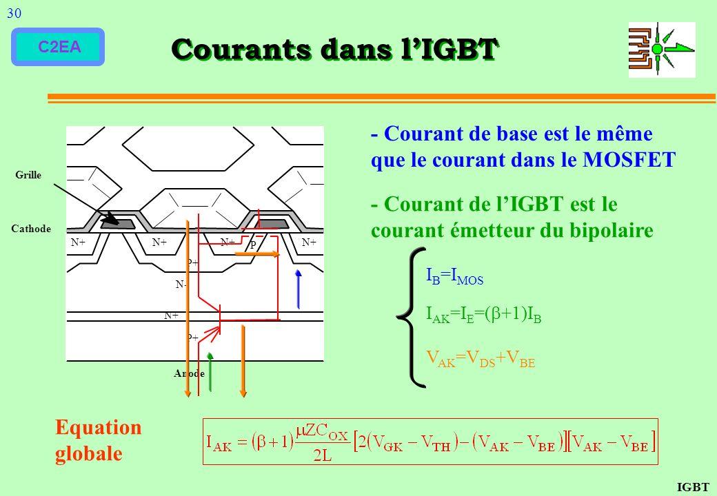 C2EA Courants dans lIGBT - Courant de base est le même que le courant dans le MOSFET I B =I MOS I AK =I E =( +1)I B V AK =V DS +V BE - Courant de lIGB