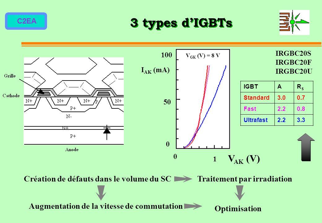 C2EA 3 types dIGBTs Création de défauts dans le volume du SCTraitement par irradiation Augmentation de la vitesse de commutation Optimisation 0 50 100