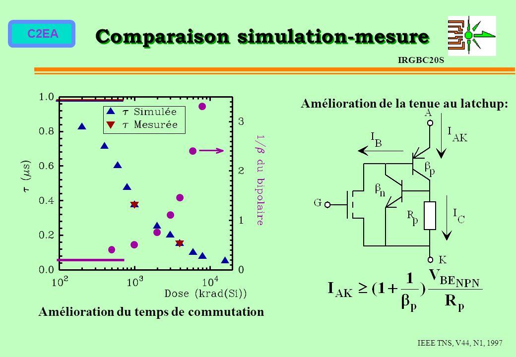 C2EA Comparaison simulation-mesure IRGBC20S Amélioration de la tenue au latchup: IEEE TNS, V44, N1, 1997 Amélioration du temps de commutation