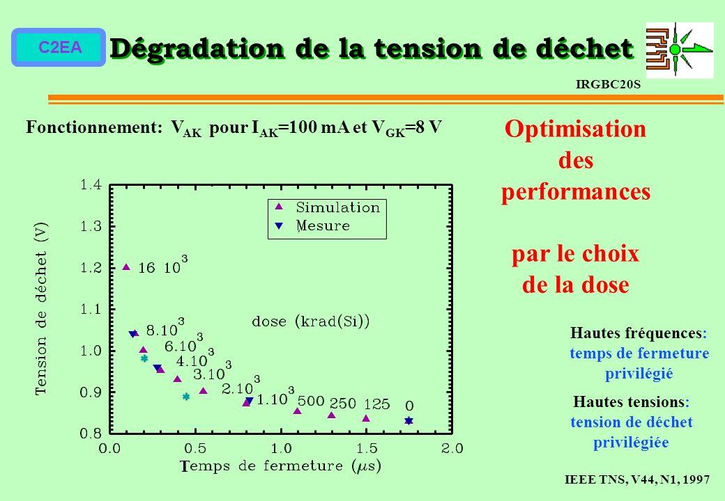 C2EA Dégradation de la tension de déchet IRGBC20S IEEE TNS, V44, N1, 1997 Fonctionnement: V AK pour I AK =100 mA et V GK =8 V Optimisation des perform