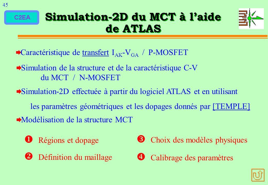 C2EA Simulation-2D du MCT à laide de ATLAS Caractéristique de transfert I AK -V GA / P-MOSFETtransfert Simulation de la structure et de la caractérist
